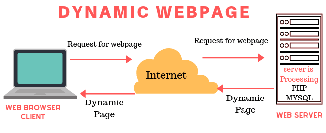 dynamic webpage in hindi