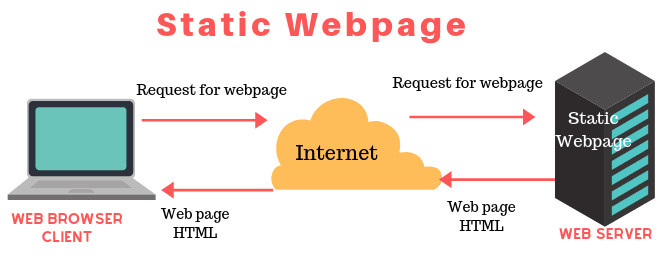 static webpage in hindi