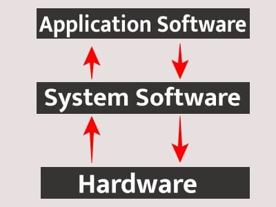 system software application software