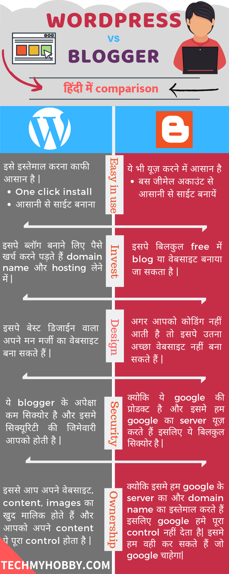 blogger vs wordpress in hindi infographic